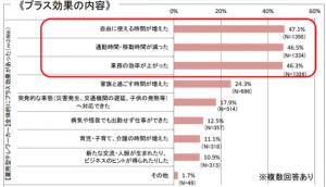 国土交通省『平成29年度テレワーク人口実態調査』より